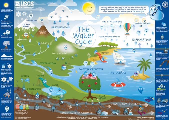 Map provided by USGS showing the earth's water cycle.