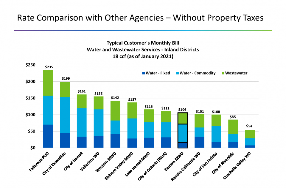 Chart showing EMWD rates are lower than most agencies in the region